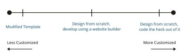 A spectrum with the three types of custom websites, least customized on the left (from left to right: modified template, followed by design from scratch and develop using website builder, and lastly design from scratch and develop using code)